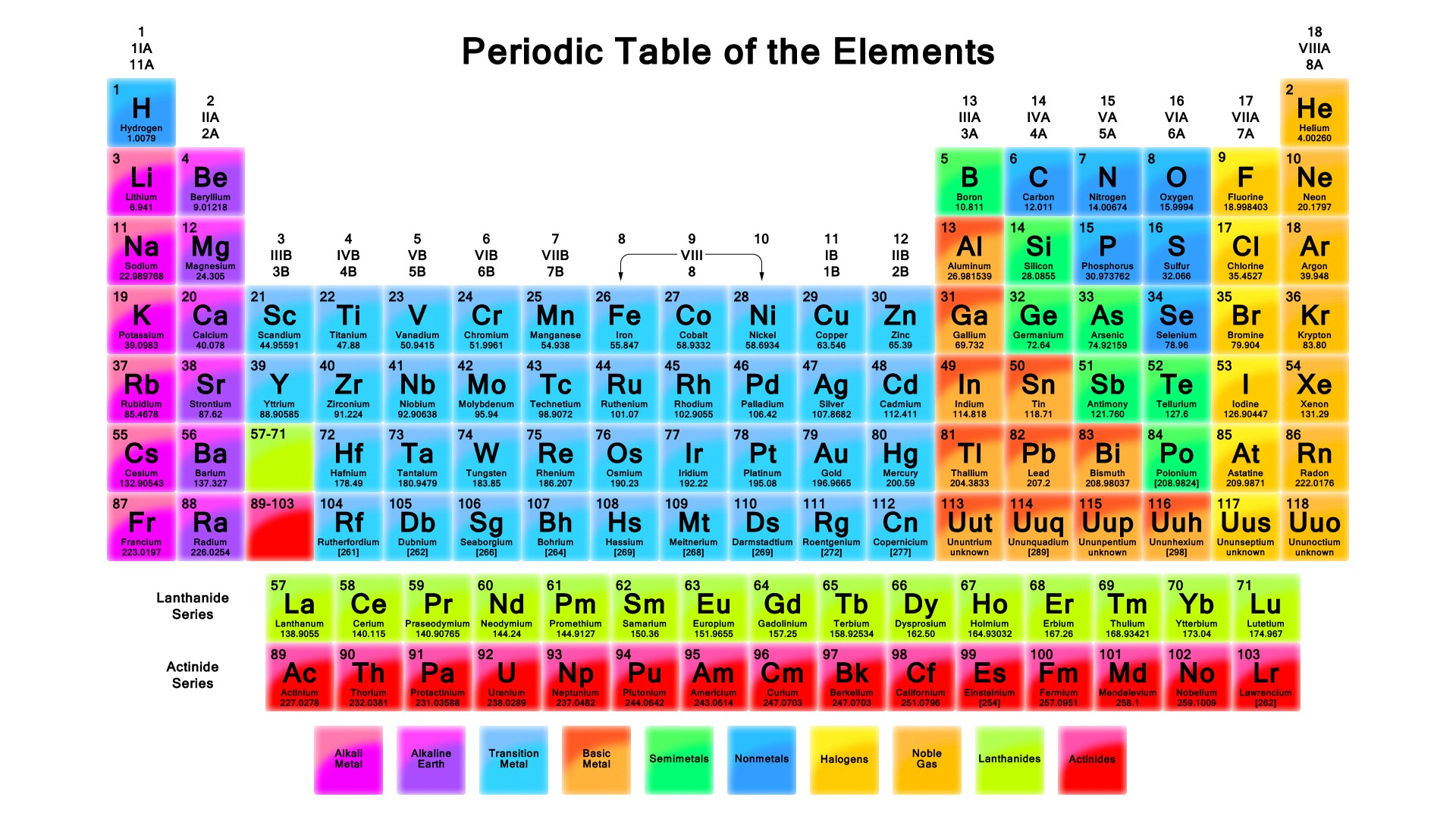 Index of test for 118 periodic table